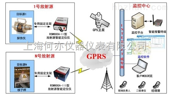 HA900-III放射源智能定位仪(剂量型)