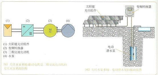 与太阳能热动力水泵系统不同的是,光电水泵系统可通过光伏作用将太阳