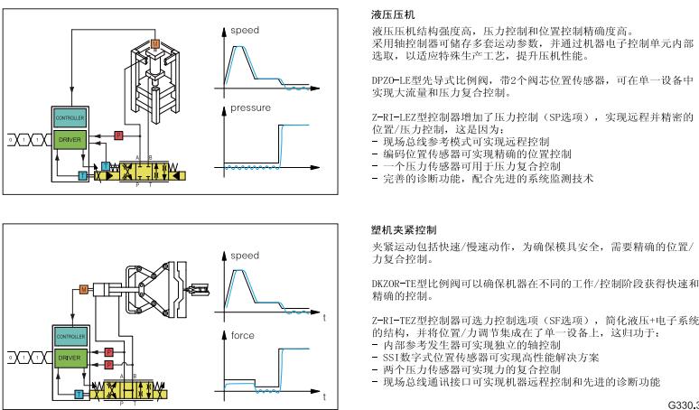 老式折弯机程序控制器接线图
