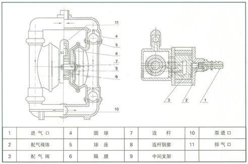 qby-10-qby气动隔膜泵
