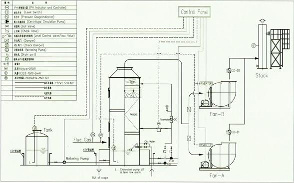 酸雾净化塔为圆筒型结构形式,全塔由三部份组成,即贮液,进气,喷淋