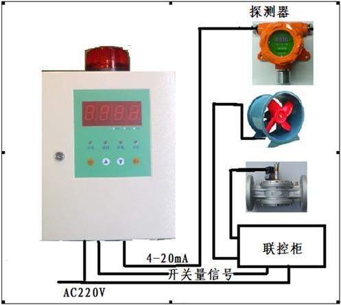 供应单一气体报警控制器