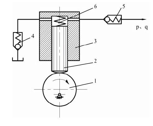 力士乐液压泵的工作原理及分类图片
