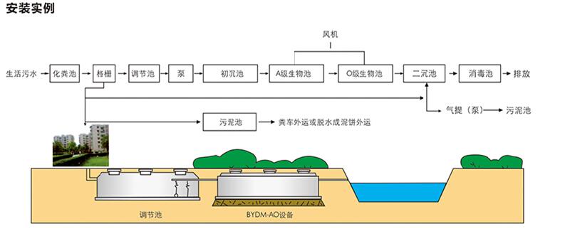 地埋式一体化污水处理原理-地埋式一体化污水处理设备的工艺流程