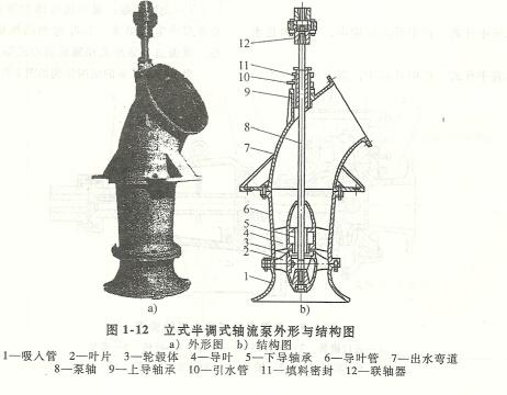 叶片泵的种类及结构形式