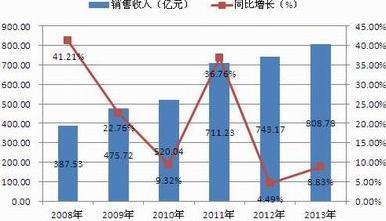 中国人口增长率变化图_企业销售收入增长率