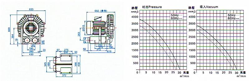 RB-25高压风机性能曲线及尺寸