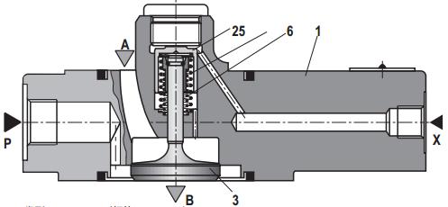 该阀特别适用于牵引功能以及为压力机上的主液压缸等充液.图片