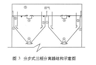 三相分离器结构图