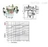 CS41H不锈钢自由浮球式疏水阀  中国台湾富山阀门 品质保证